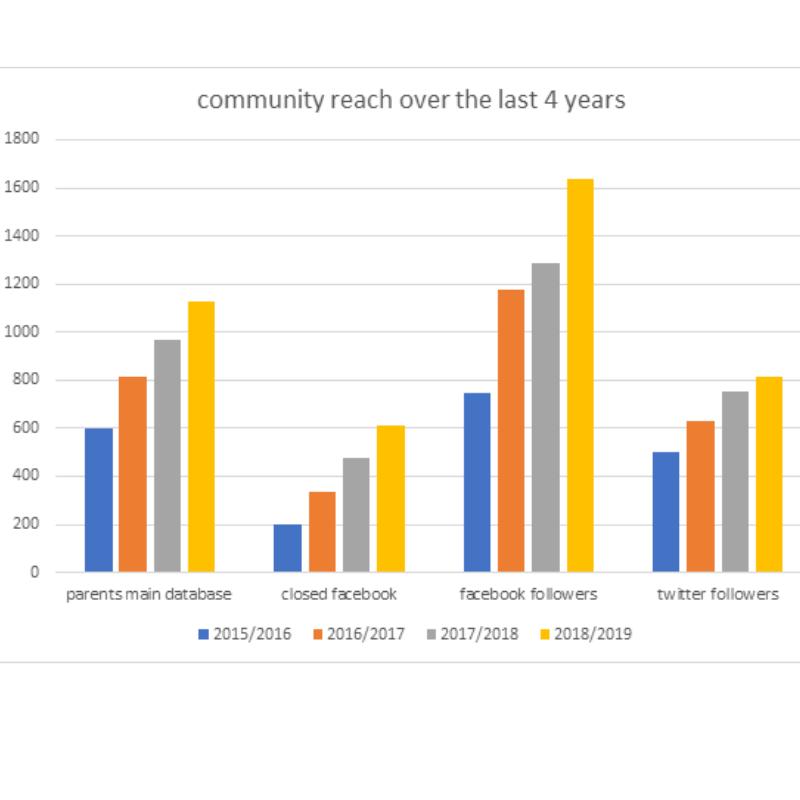 Community Reach 2015/2016 - 2018/2019