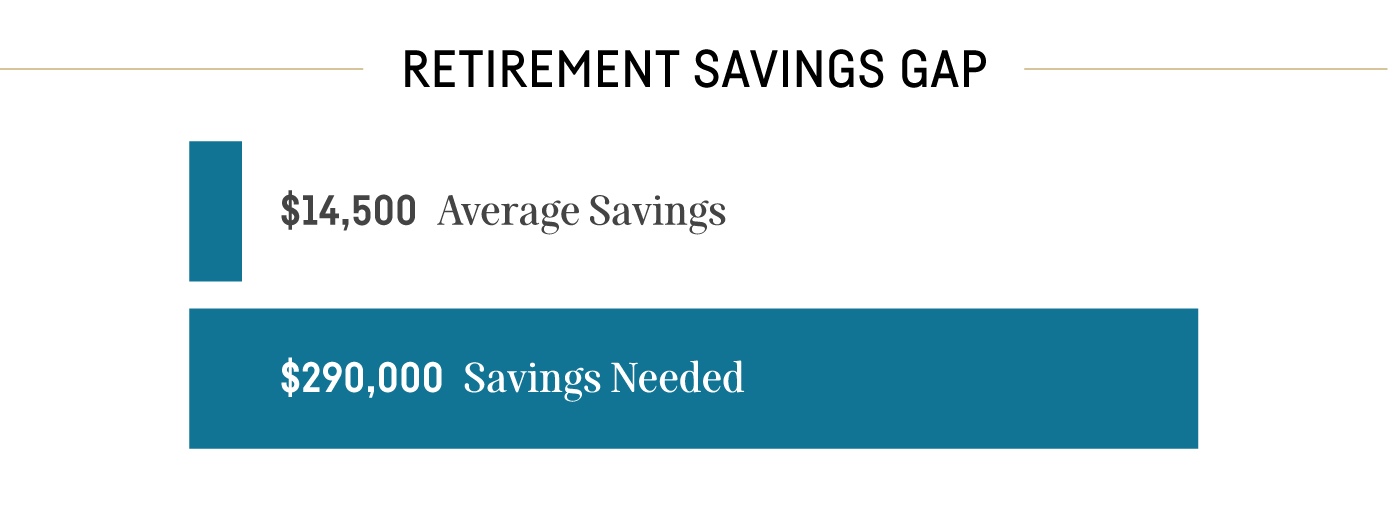 Retirement Savings Gap