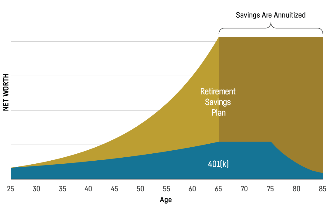Greater expected returns and more secure financial stability throughout retirement.