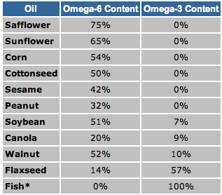 See how easy it is to eat too many omega-6 fats if you cook with or eat processed foods that rely on these mostly bad fats (minus the sesame, peanut, walnut, and flax)? way too easy.