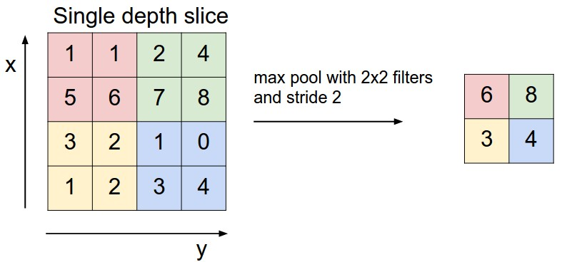 the max pooling process - in this example, an 8x8 picture is reduced to a 2x2 by taking the max value in 2x2 windows (CLICK For original source)