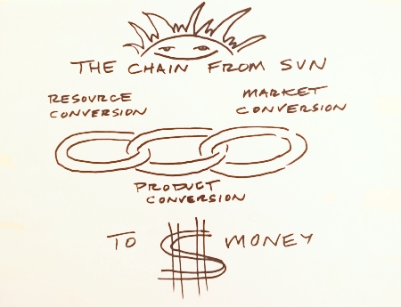 chain from sun to dollar.jpg