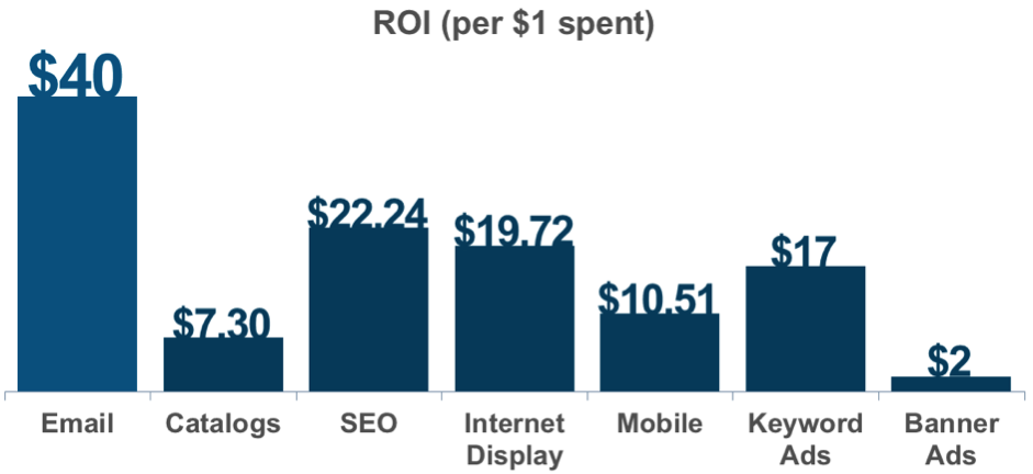 According to Adobe,  email has an ROI of $40 for every $1 spent . That beats organic search and paid search combined!