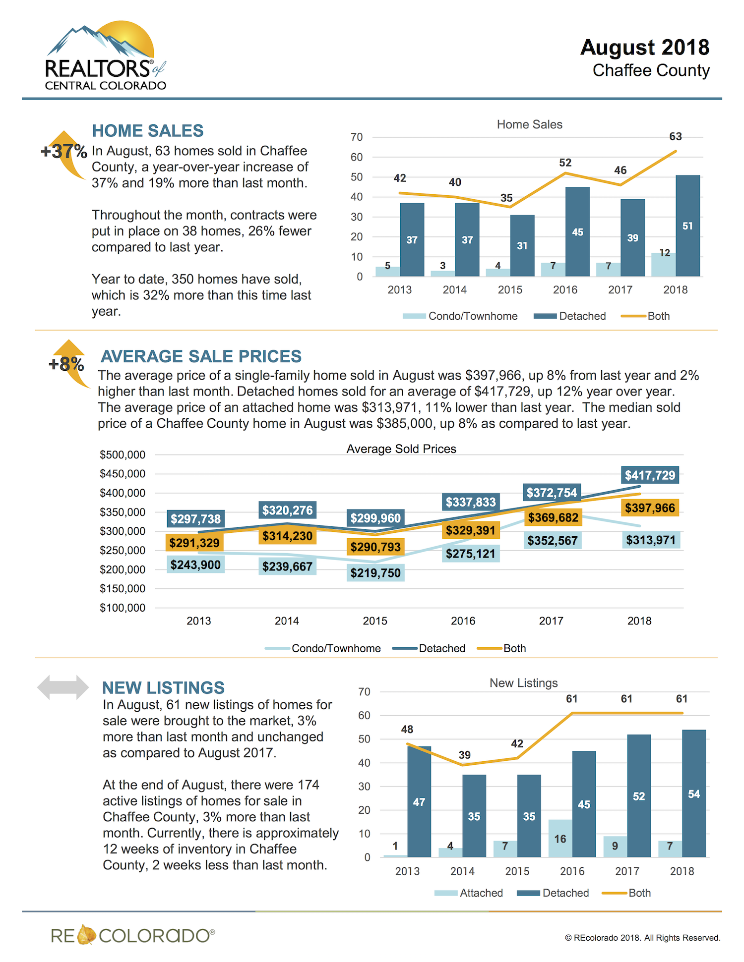 Central Colorado Real Estate Market August 2018.png
