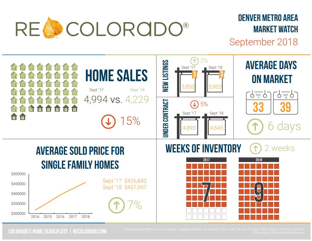Denver Real Estate Market Trends September.png