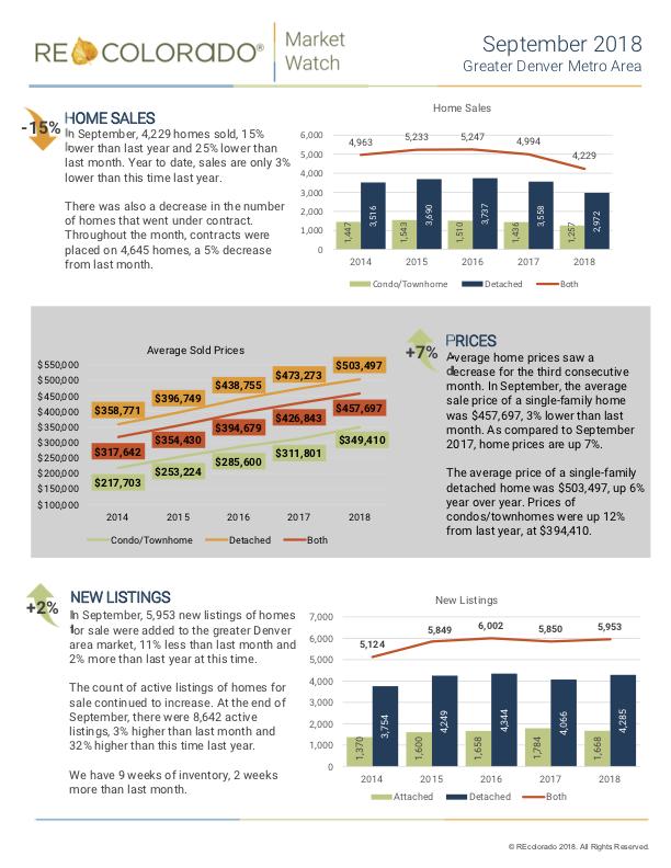Denver Market Trends Report September.png