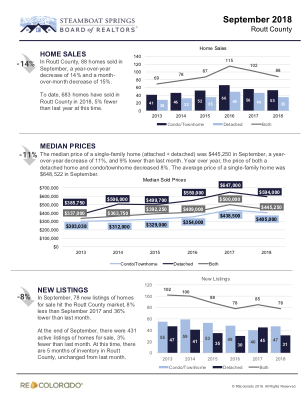 Steamboat Market Trends Report.png