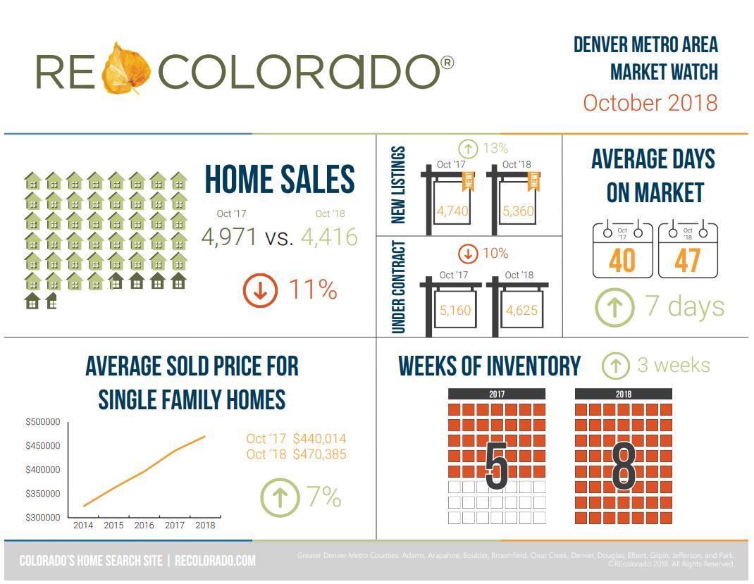 Denver Real Estate Trends.png