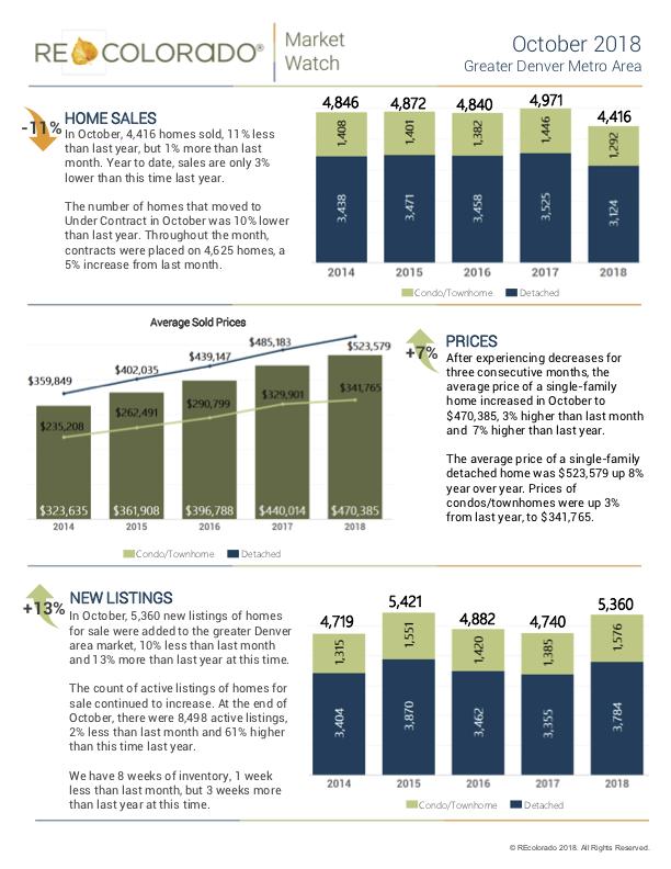 Denver Real Estate Trends Detailed.png