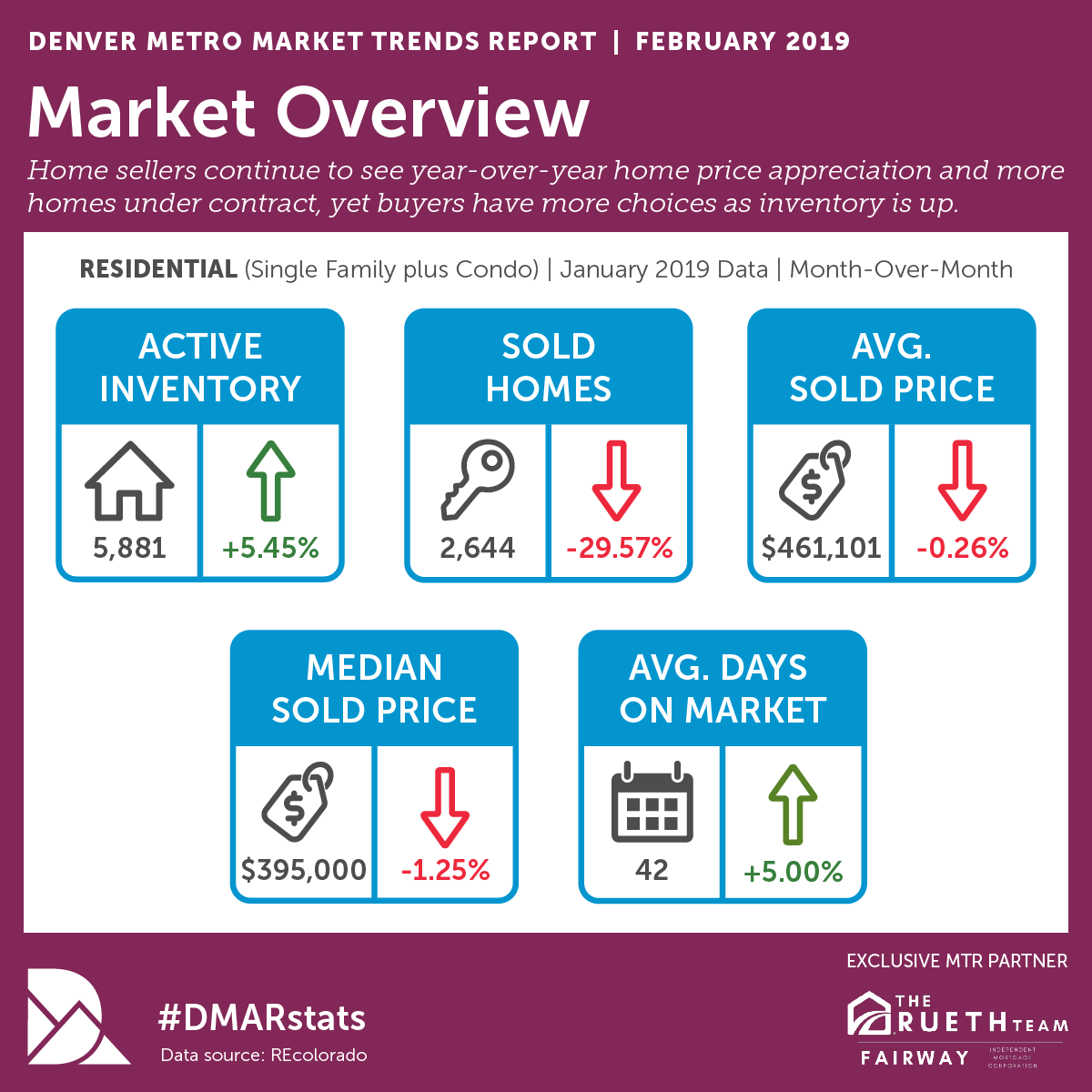 FEBRUARY DMAR MARKET TRENDS INFO.png