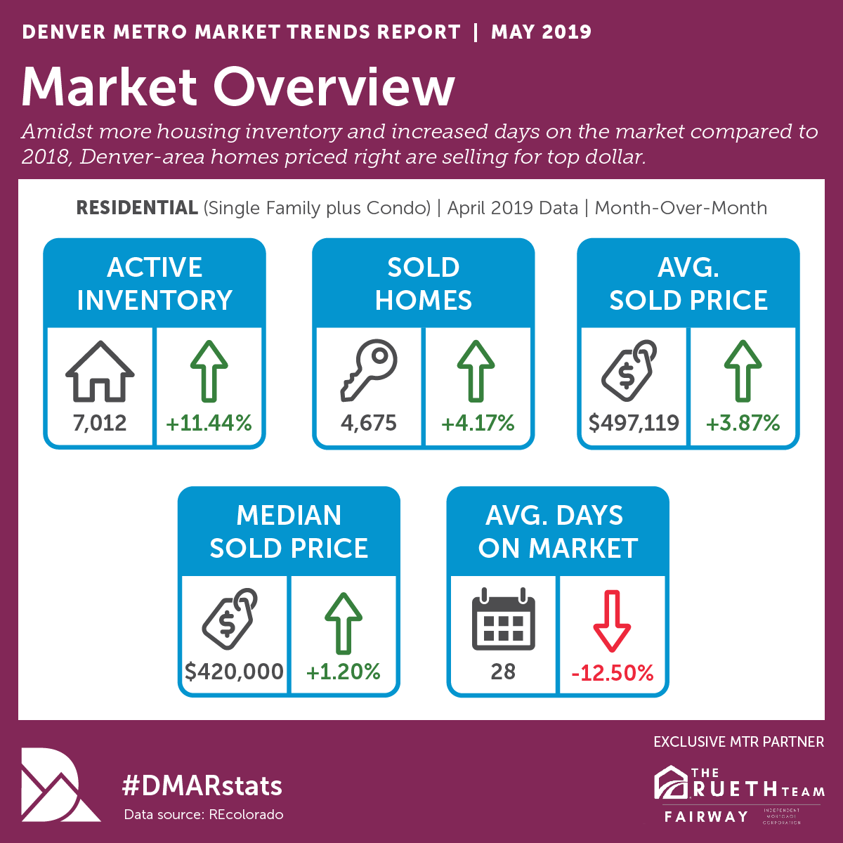 May DMAR Market Trends Info.png