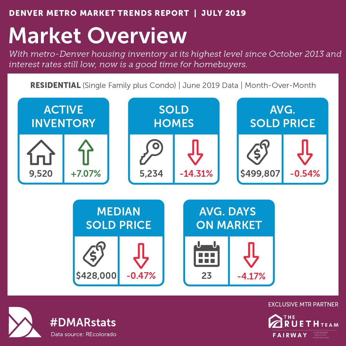 July Real Estate Market Trends.png