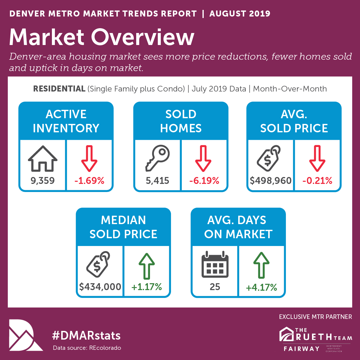 AUGUST REAL ESTATE MARKET TRENDS.png