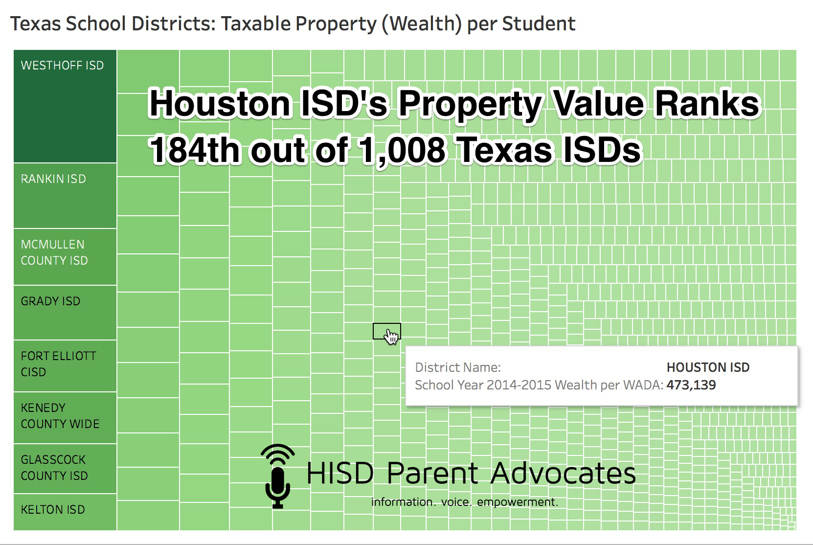"Recapture Myth: ""Houston ISD is a poor district.""    FALSE.    Out of 1,008 taxing school districts in Texas, Houston ISD ranks in the TOP 20% in property wealth. At the same spot on the opposite end of the list, Moody ISD, which is 184th from the bottom of the property wealth rolls, has just one quarter of the property value to tax as HISD does and must tax that property at a rate 20% higher than HISD to maintain similar student funding -- this higher tax rate is required even *with* the significant support of the Robin Hood funding it receives from the state."