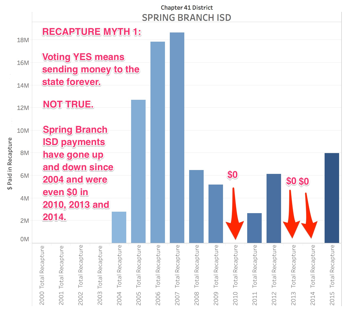 "Recapture Myth: ""A 'Yes' vote (or FOR) would permanently compel Houston ISD to send local tax dollars to the Texas state general treasury.""     FALSE."
