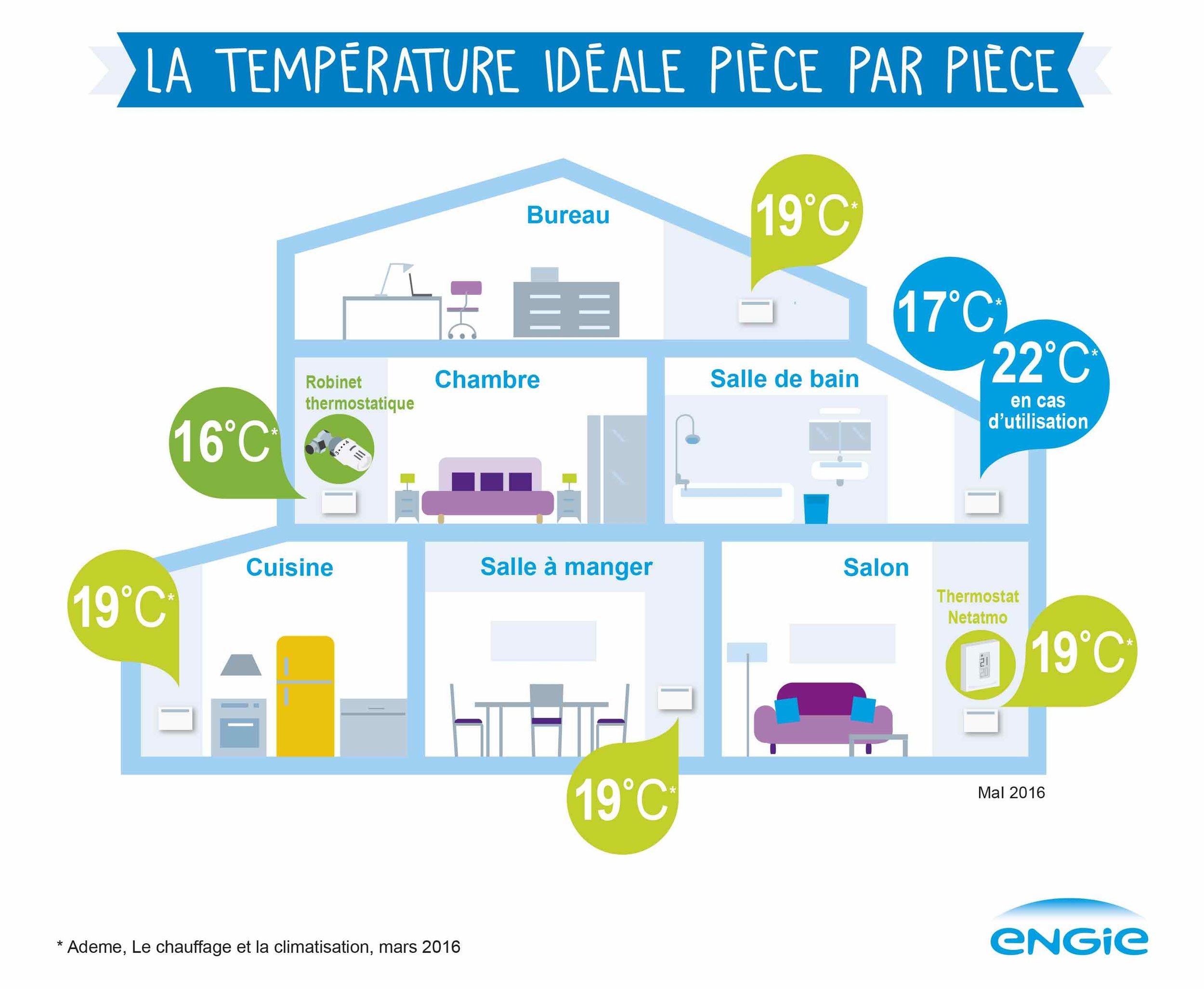 infographie_températures_pièce.jpg
