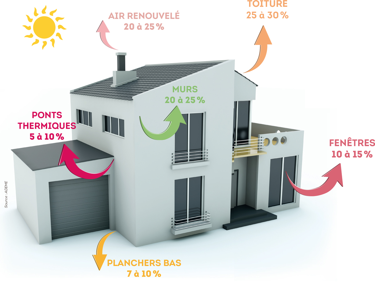 Source :  http://annuairebdi.moselle.fr/index.php/deperditions-thermiques