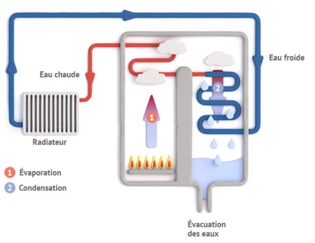 Schéma d'illustration du fonctionnement d'une chaudière gaz à condensation