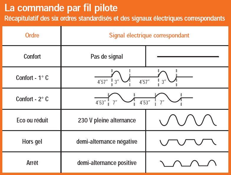 Fil pilote radiateur electrique