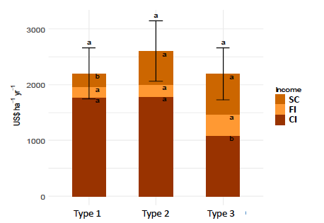 Revenue breakdown per type of agroforestry model