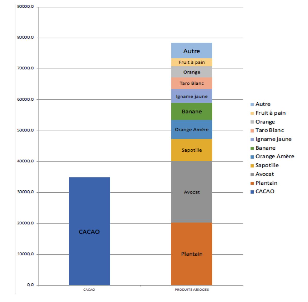 Graphique comparatif entre les valeurs potentielles à la vente du cacao et des produits associés à Jamey en RD$ (1000 RD$ = 20 US$) (source Th. Emery)
