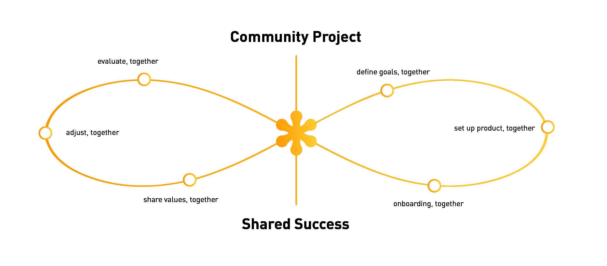 sowebuild_loop