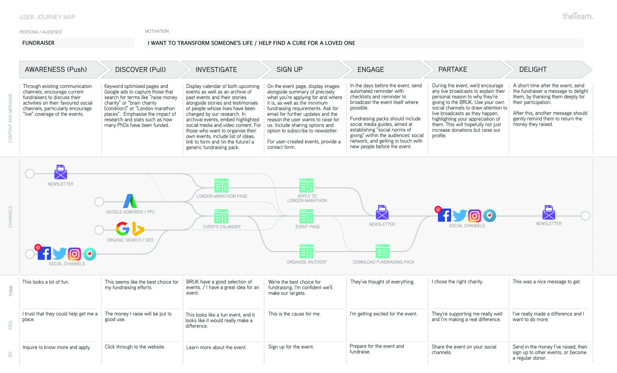 User Journey Map - Fundraiser.jpg