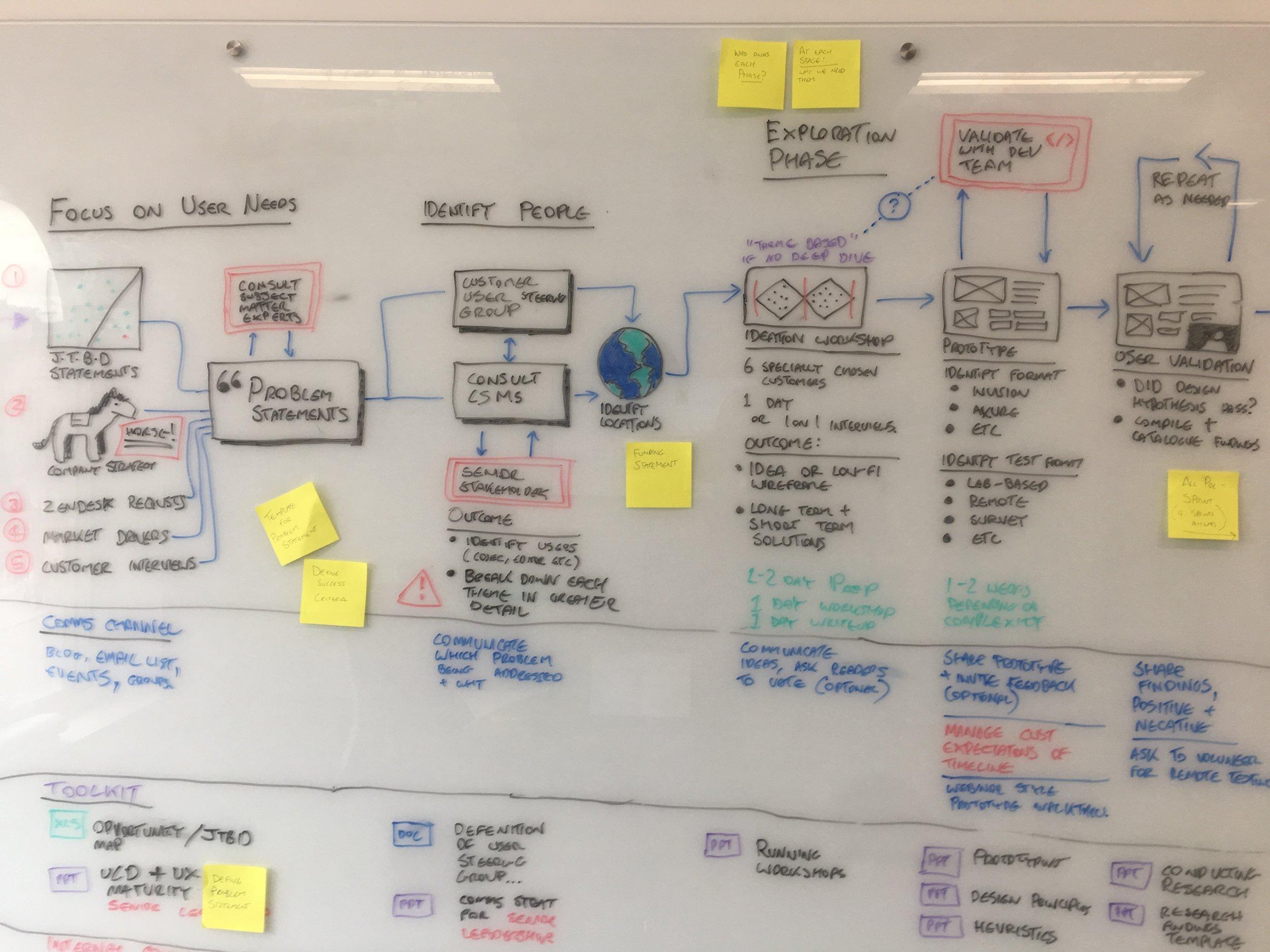 My original plan for the roadmap