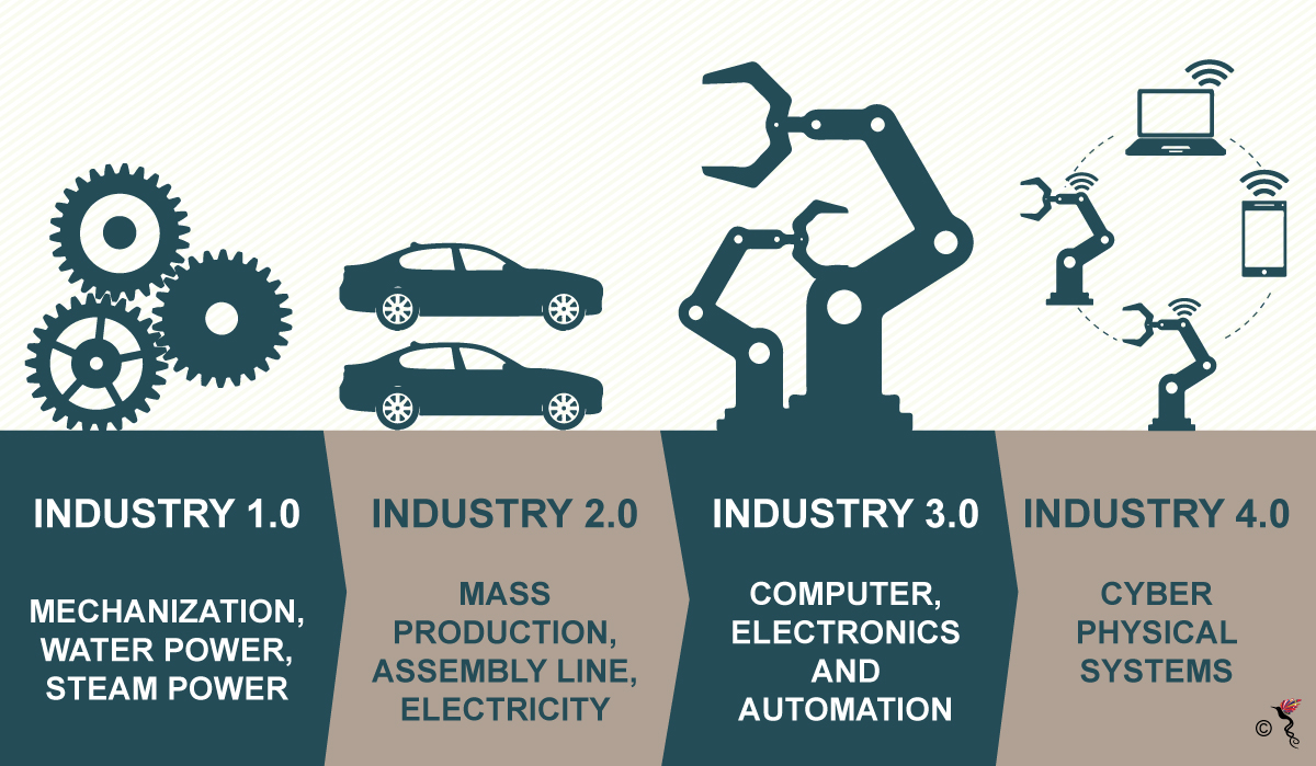 THe Fourth Industrial Revoluition will change labour market dynamics. Photo Credit: ASEAN Post