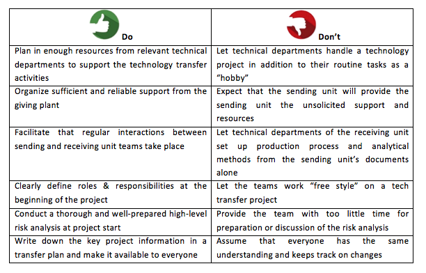 Table        SEQ Table \* ARABIC     1: Do's and Don'ts for Technology Transfer Projects
