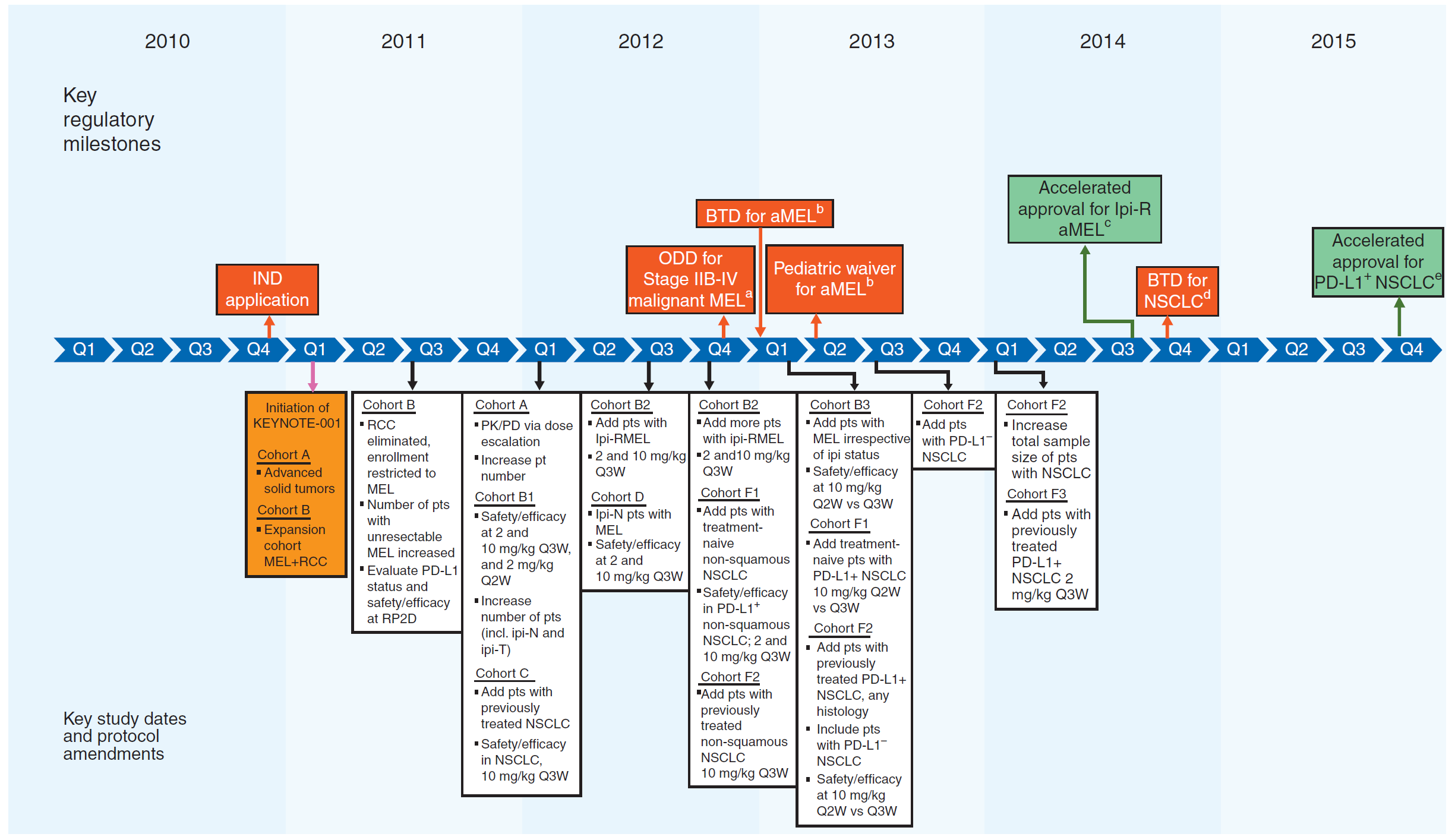 Figure 1: Timeline of key study design elements (KEYNOTE-001) and US FDA regulatory milestones (taken from Kang et al., Pembrolizumab KEYNOTE-001: an adaptive study leading to accelerated approval for two indications and a companion diagnostic, Annals of Oncology, Vol. 28 (6), 2017, 1388-98)