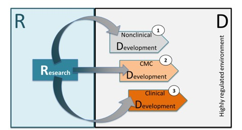 Figure 1: Overview of the key steps for transition from research to development