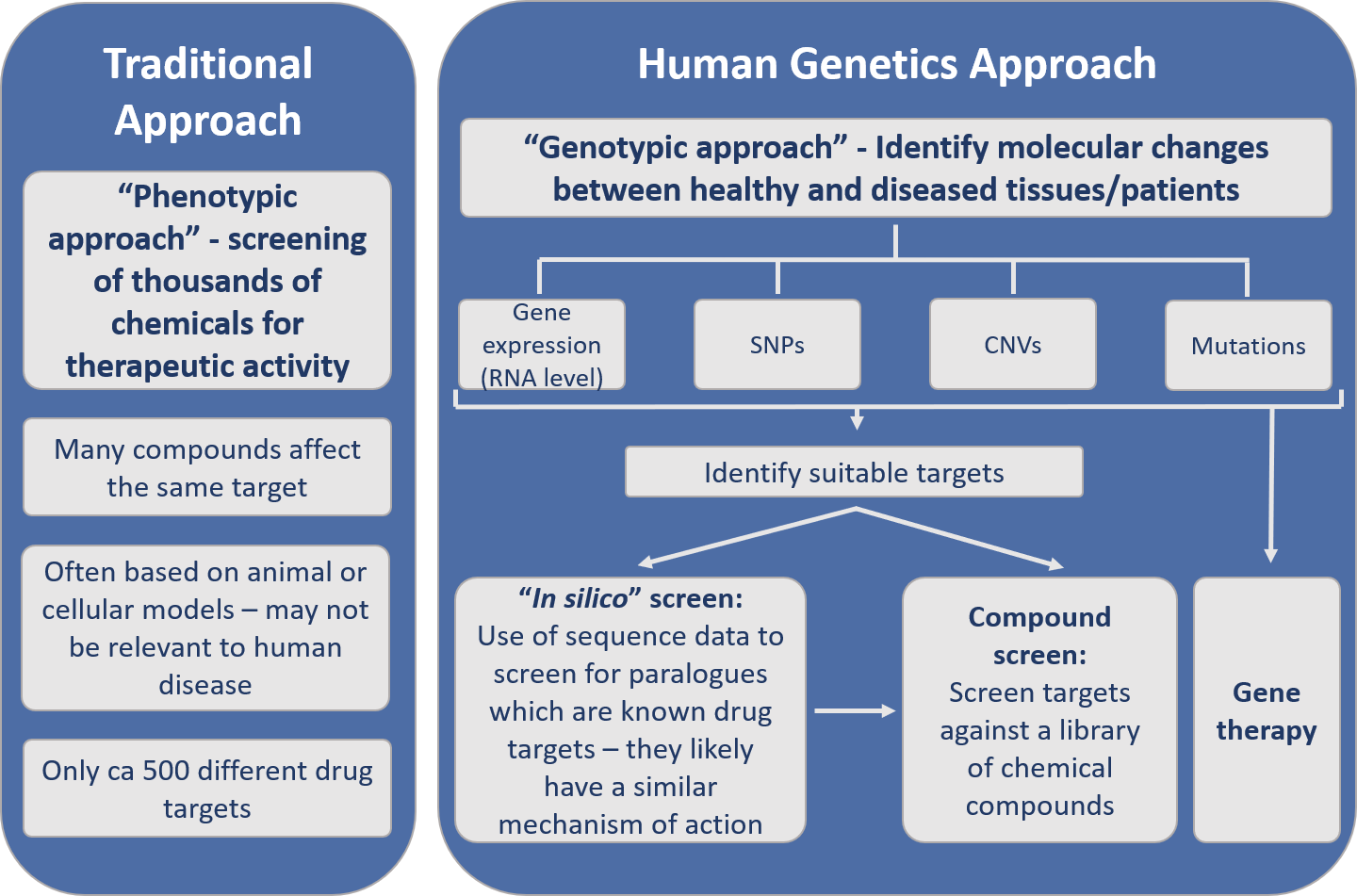 Figure 2: Impact of human genetics on target discovery