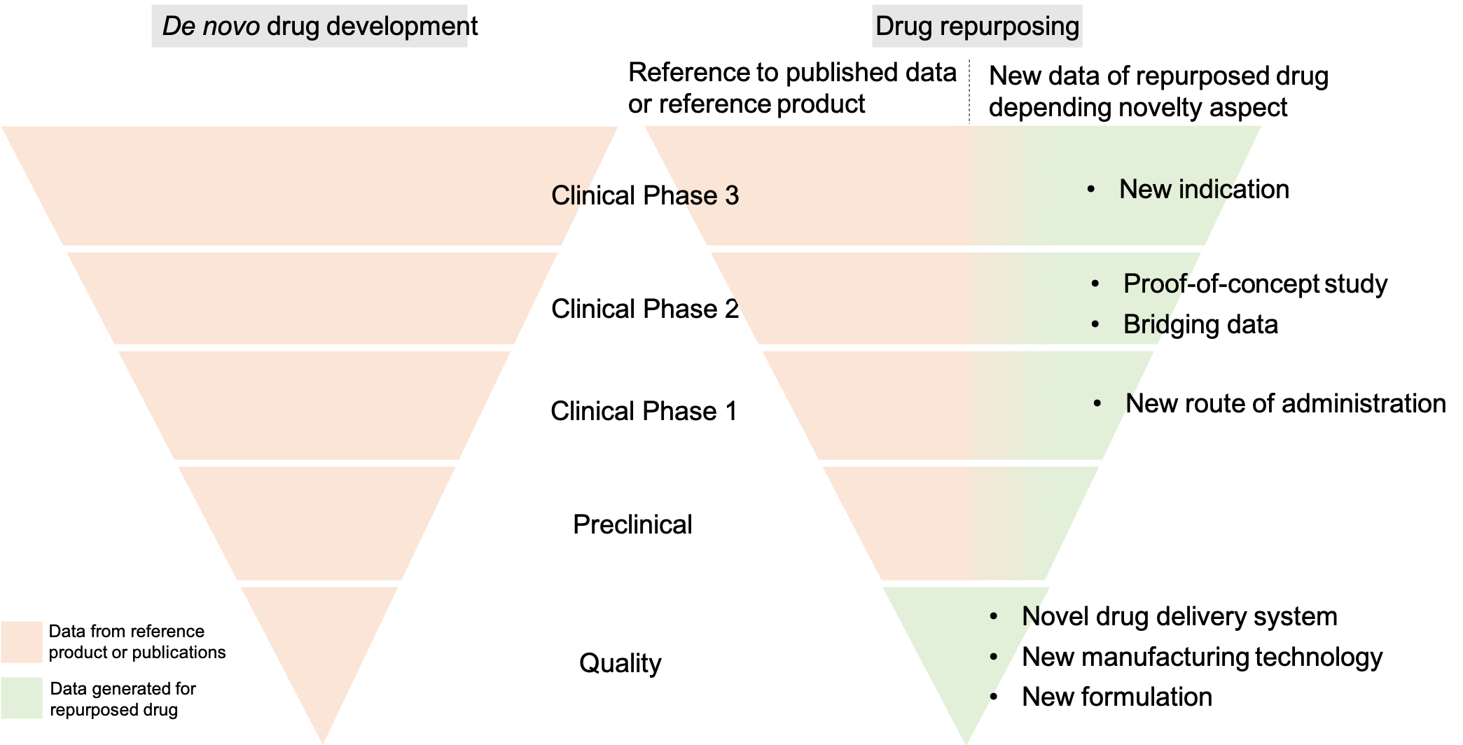 Figure 1: Data requirements for registration dossiers of repurposed drugs