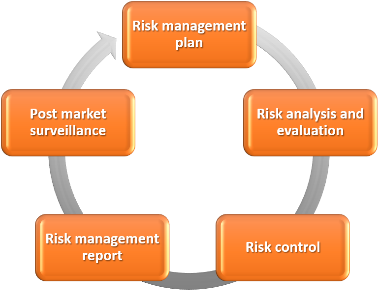 Figure 1: The risk management process: The risk management plan defines the activities associated with risk recognition, mitigation and surveillance throughout the life cycle of the product. Risk analysis and evaluation include the preliminary hazard identification, associated risk assessments and categorization of the recognized risks. Risk control demonstrates the mitigation measures that are proposed and their implementation where necessary. Thereafter, the risk management report summarizes the results of all risk management activities, and it should provide justified statement that the benefits outweigh the risks. Data from the post-production phase needs to be collected and implemented in order to maintain corrective action and vigilance procedures in a systematic way.