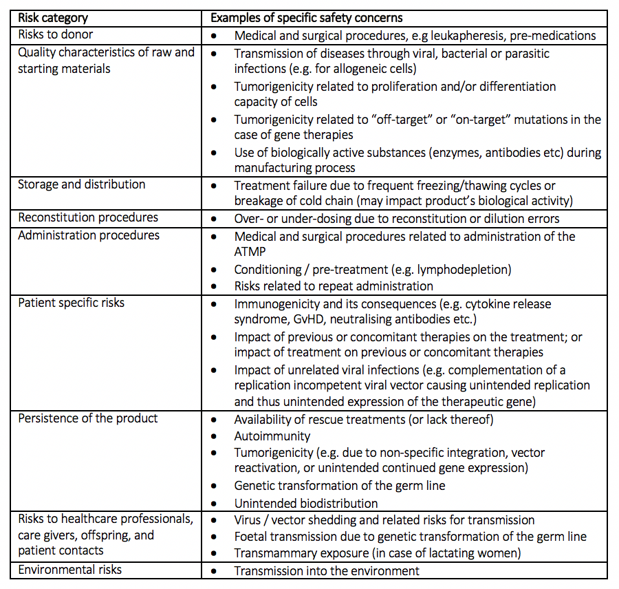 Table 1:Specific safety concerns associated with ATMPs