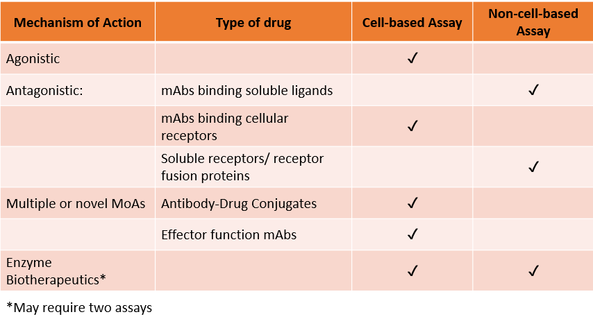 Table 1: Recommended assay formats by MoA for various therapeutic protein classes  //  mAb = monoclonal antibody; MoA = mechanism of action
