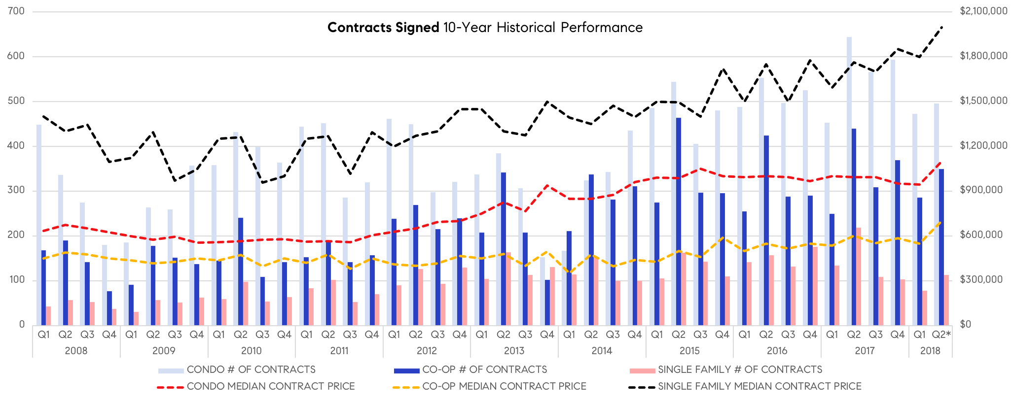 Contracts Signed - 10 Year.png