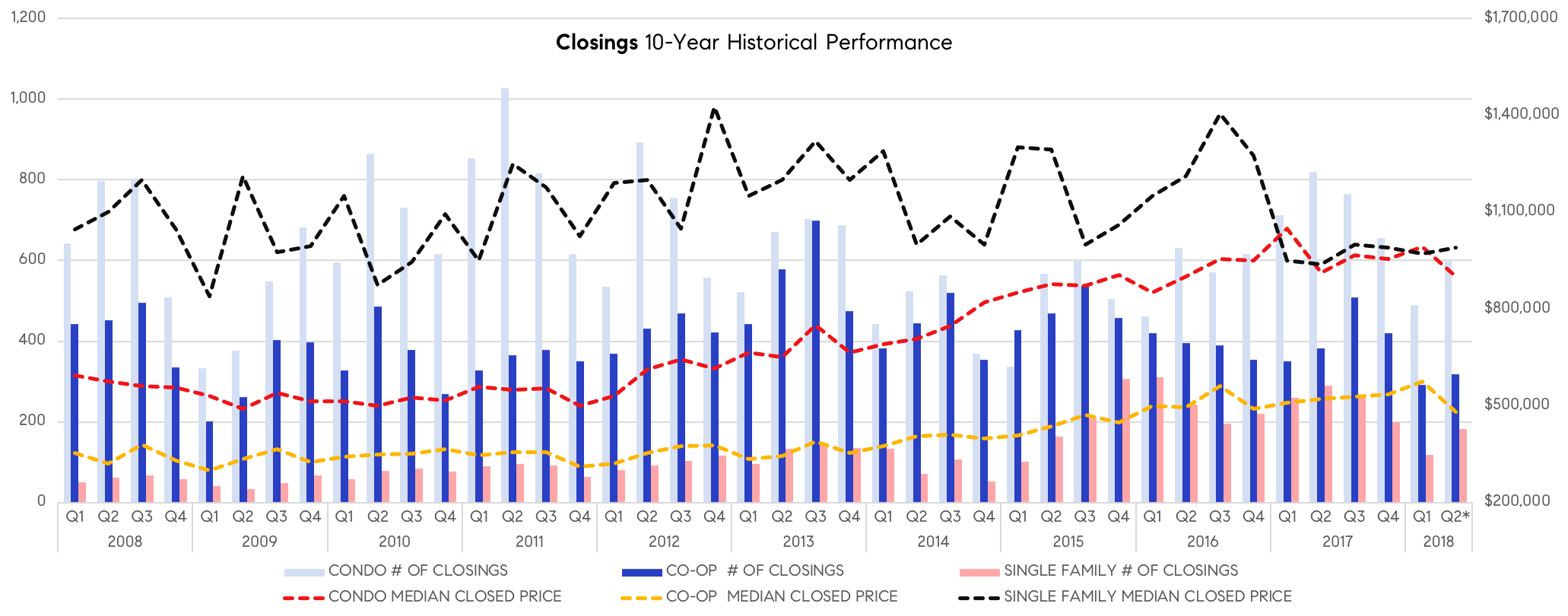 Closings - 10 Year.png