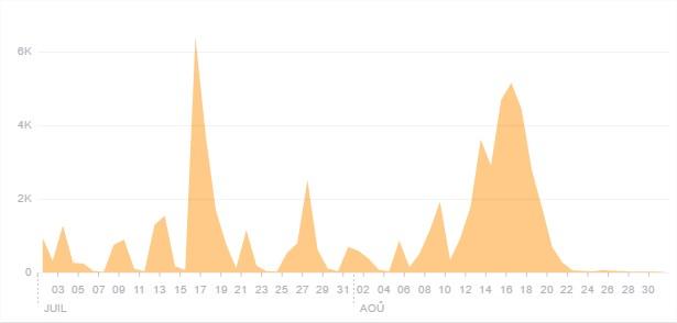 Graphiques représentant la portée (nombre de personnes atteintes) des publications de la page Facebook So Jump 85