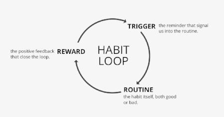 Habit loop.jpg