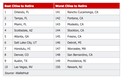 Orlando Leads Best Cities To Retire Study From Wallethub The Orlando Agency