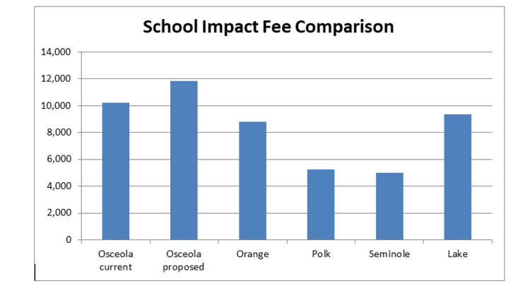 This chart shows how Osceola's current and proposed impact fees for single family homes compare with other Central Florida counties. (Tindale Oliver)