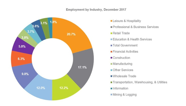 Source: Florida Department of Economic Opportunity