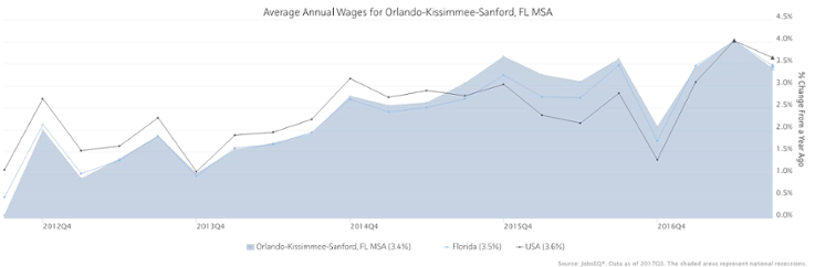 Source: JobsEQ, data as of 2017Q3