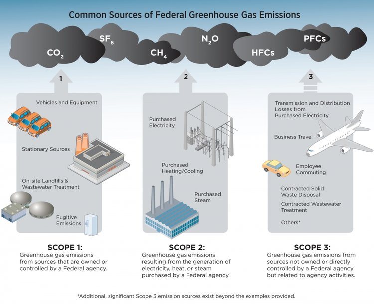 https://energy.gov/management/spo/common-sources-federal-greenhouse-gas-emissions