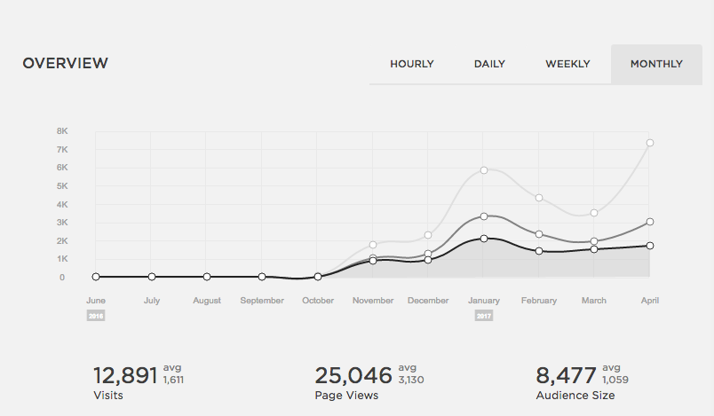 Our website visits since launching in November 2016