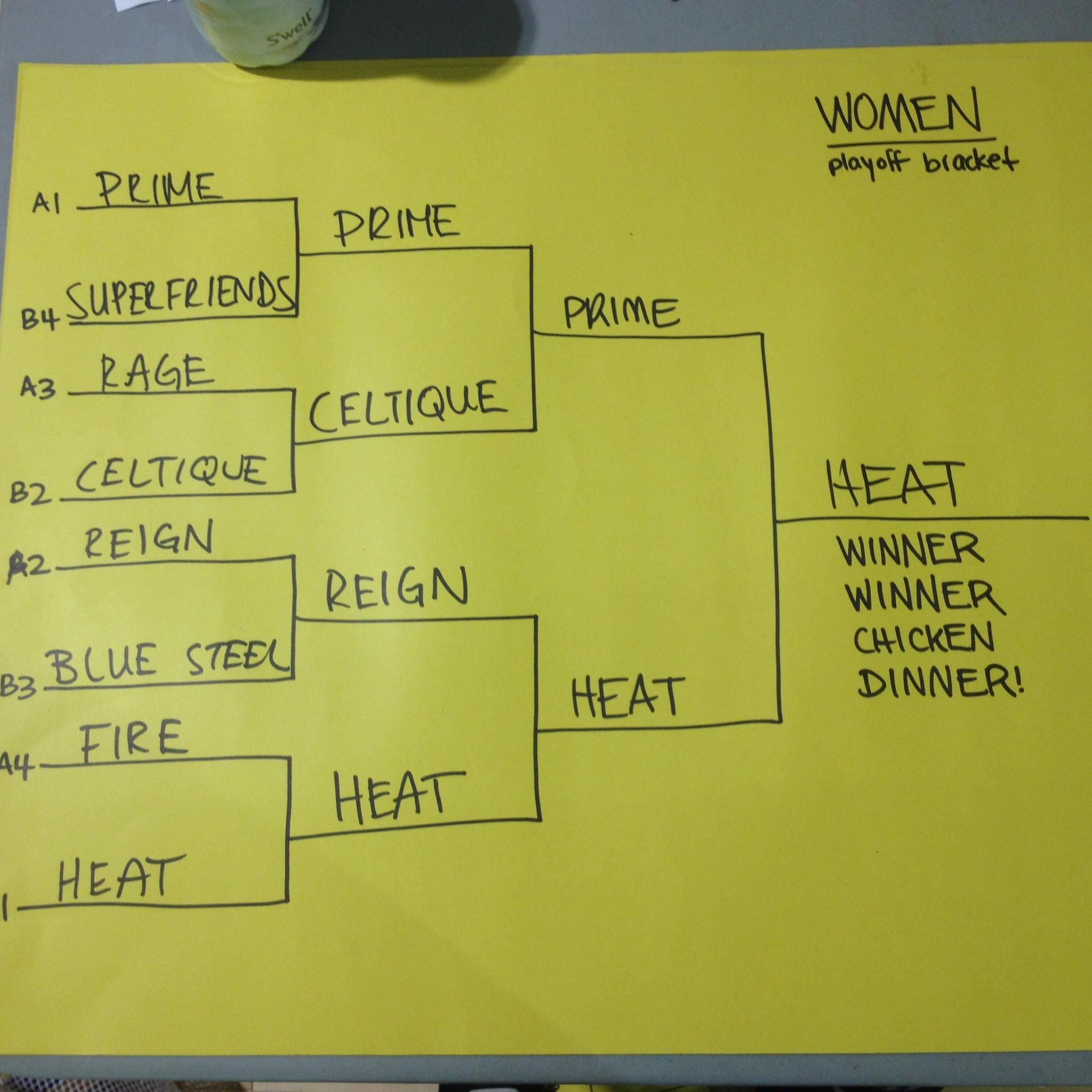 Women's Playoff Bracket