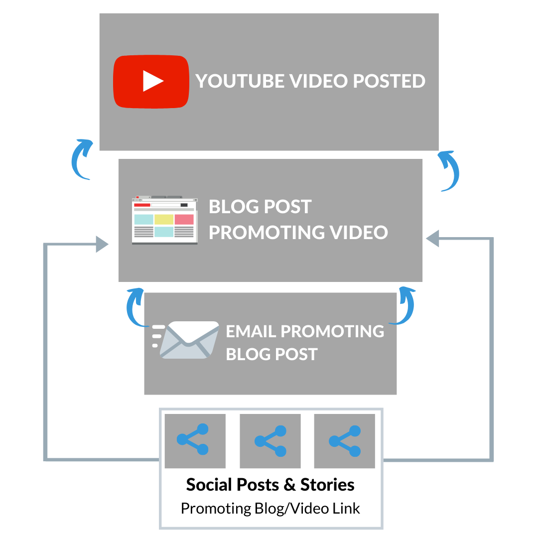 Tip: To run this funnel successfully make sure your YouTube video, Blog, Email and Social post are published on the same day at the same time when it is launched. This allows a mass amount of exposure right away to your content which in turn results in higher views to your content.
