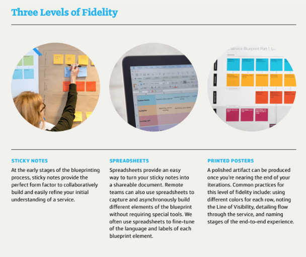 From Adaptive Path's  Guide to Service Design Blueprinting